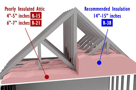 How To Insulate An Attic Pacific Insulation Supply