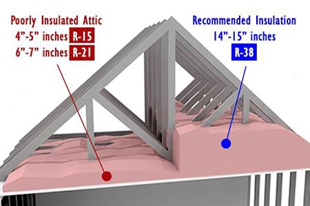 Attic insulation R Value